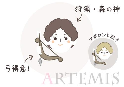 アルテミス画像